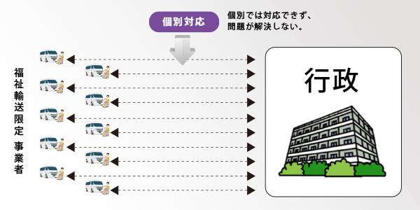 一般社団法人【日本福祉医療輸送機構 JWMTO(ジェウント)】